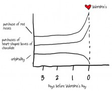 Valentines Day – The Chart